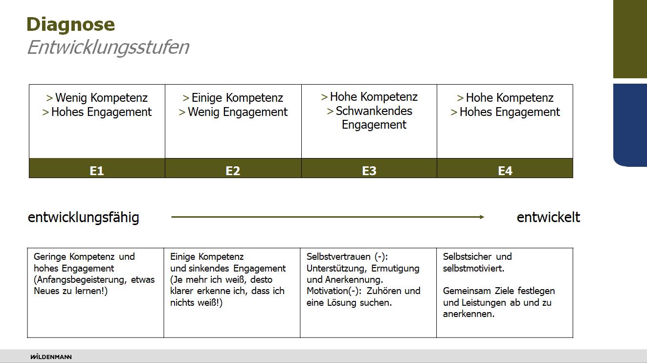 """Situativ Führen - Entwicklungsgrad Der Entwicklungsgrad des Mitarbeiters wird durch zwei Faktoren bestimmt: das """"Wollen"""" und das """"Können"""". Daraus entwickelten Hersey et al. (2001) vier Entwicklungsstufen."""